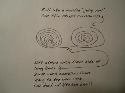 Egg Noodle Pasta - a diagram showing how to roll the pasta